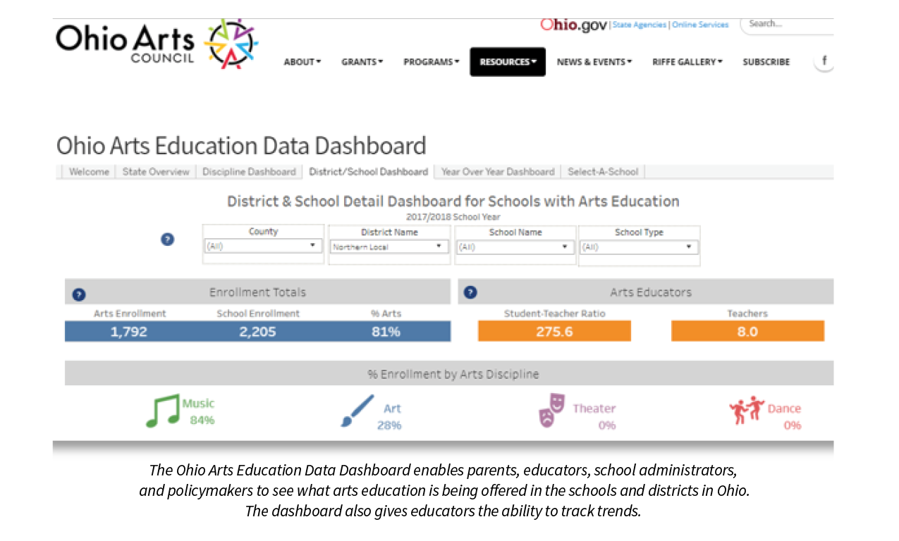 The Ohio Arts Education Data Dashboard enables parents, educators, school administrators, and policymakers to see what arts education is being offered in the schools and districts in Ohio. The dashboard also gives educators the ability to track trends.